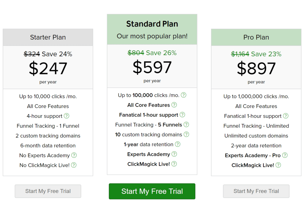 Clickmagick Yearly Pricing