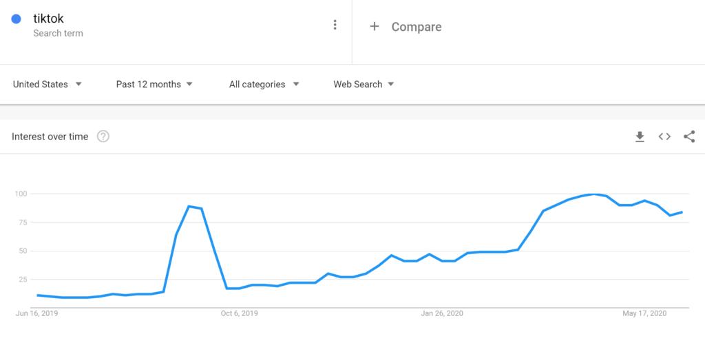 TikTok trending over 12 months